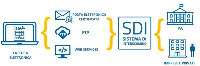 Servizio fatturazione online, Creazione fattura online, Gestione fattura online trento